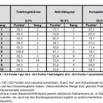 Tabelle_DISQ