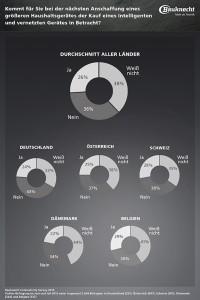 Bauknecht_Connectivity_Survey_2015_Grafik_02