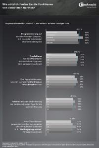 Bauknecht_Connectivity_Survey_2015_Grafik_03