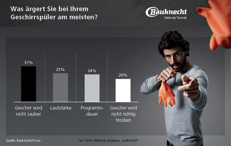 bauknecht_diagramme_small_2